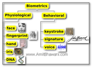 Biometric Security Traits