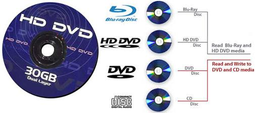 HD DVD Disks