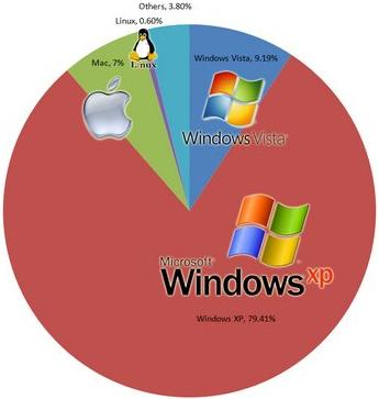 Operating Systems Market