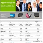 Dell Laptops Vs Apple MacBook Price & Features Comparison