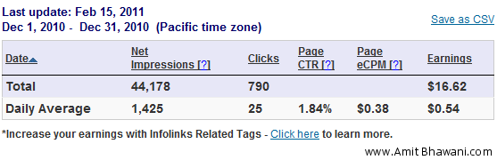 Infolinks Advertisement Stats