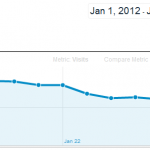 39% Traffic Drop with Google Page Layout Panda Update
