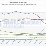 Top Mobile OS Stats – Android Winner while Symbian Biggest Loser